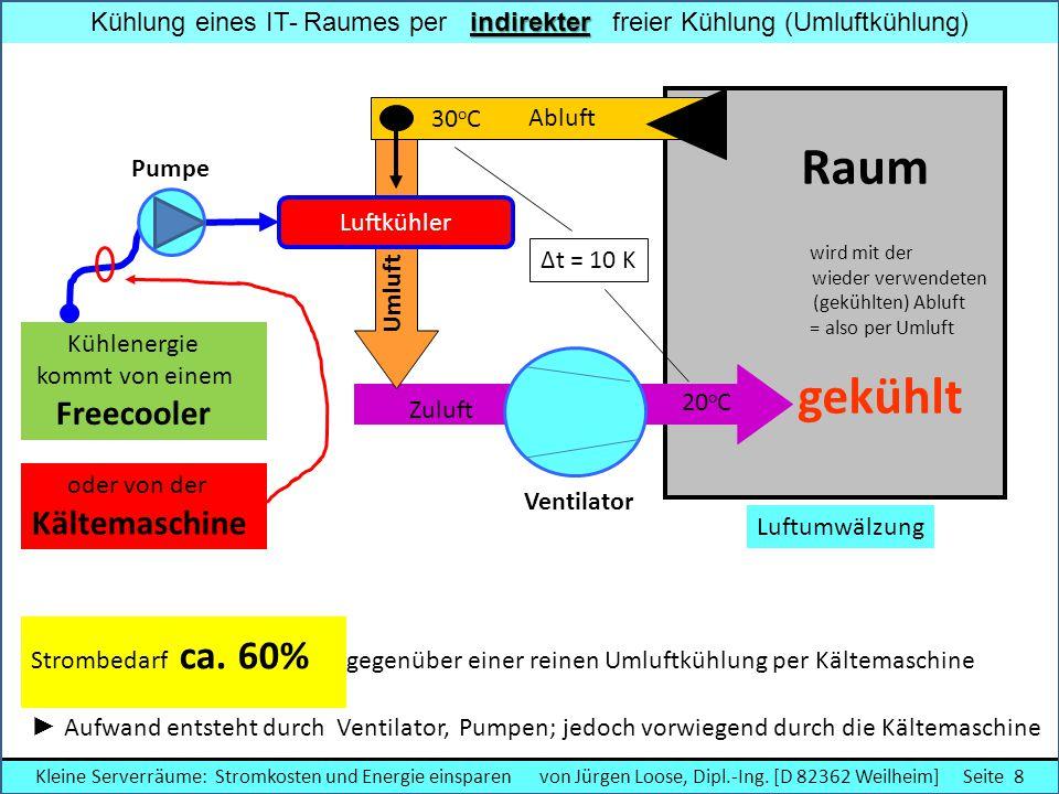 direkter Kühlung eines IT- Raumes per direkter freier Kühlung Kühle Luft rein – warme Luft raus Ventilator Außenluft Raum wird mit einem variablem Teil Außenluft von Außenluft, - gemischt mit warmer Umluft - gekühlt Abluft Zuluft Fortluft Umluft 18 o C 32 o C Ventilator Strombedarf < 8% gegenüber einer Umluftkühlung per Kältemaschine Ventilatoren ► Aufwand entsteht nur durch die Ventilatoren (Fortluft ganz gering!) Kühlenergie = Außenluft Kleine Serverräume: Stromkosten und Energie einsparen von Jürgen Loose, Dipl.-Ing.