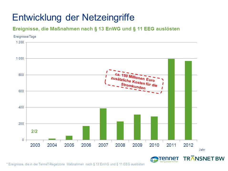 Entwicklung der Netzeingriffe Jahr * Ereignisse, die in der TenneT-Regelzone Maßnahmen nach § 13 EnWG und § 11 EEG auslösten Ereignisse, die Maßnahmen