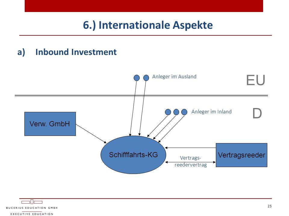 6.) Internationale Aspekte 25 a)Inbound Investment Anleger im Ausland EU D Anleger im Inland Vertragsreeder Schifffahrts-KG Verw. GmbH Vertrags- reede
