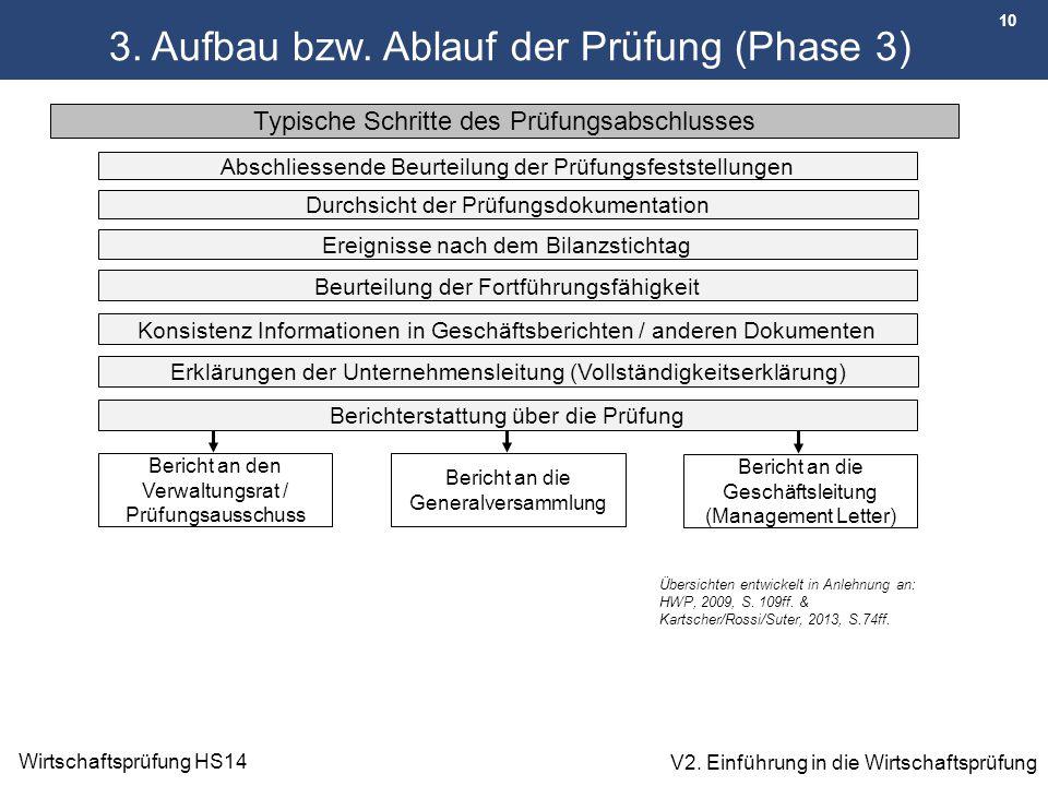 10 Wirtschaftsprüfung HS14 V2. Einführung in die Wirtschaftsprüfung 3. Aufbau bzw. Ablauf der Prüfung (Phase 3) Typische Schritte des Prüfungsabschlus