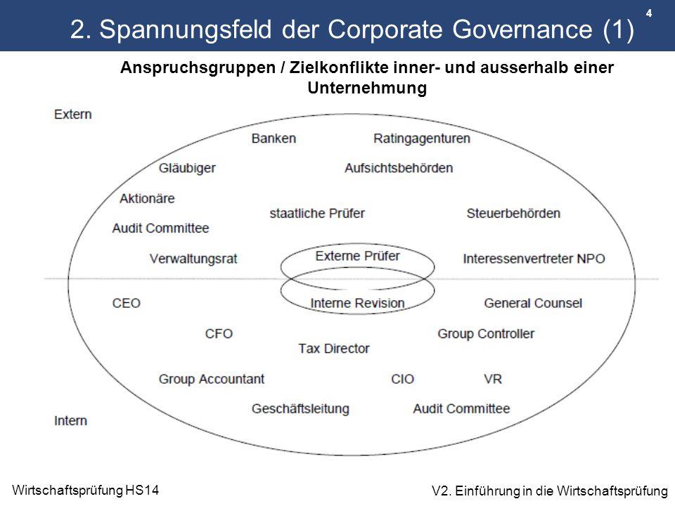 4 Wirtschaftsprüfung HS14 V2. Einführung in die Wirtschaftsprüfung 2. Spannungsfeld der Corporate Governance (1) Anspruchsgruppen / Zielkonflikte inne
