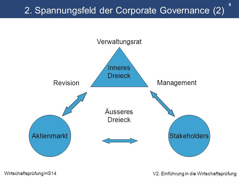 5 Wirtschaftsprüfung HS14 V2. Einführung in die Wirtschaftsprüfung AktienmarktStakeholders Inneres Dreieck Äusseres Dreieck Revision Management Verwal