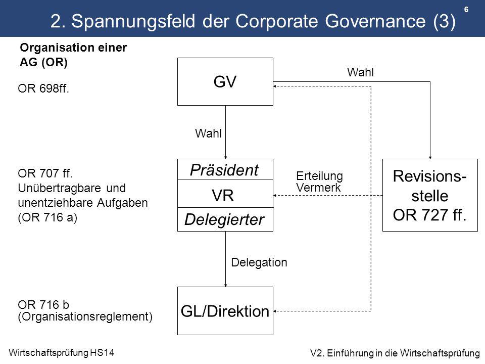 6 Wirtschaftsprüfung HS14 V2. Einführung in die Wirtschaftsprüfung 2. Spannungsfeld der Corporate Governance (3) GV VR Delegierter Präsident Erteilung