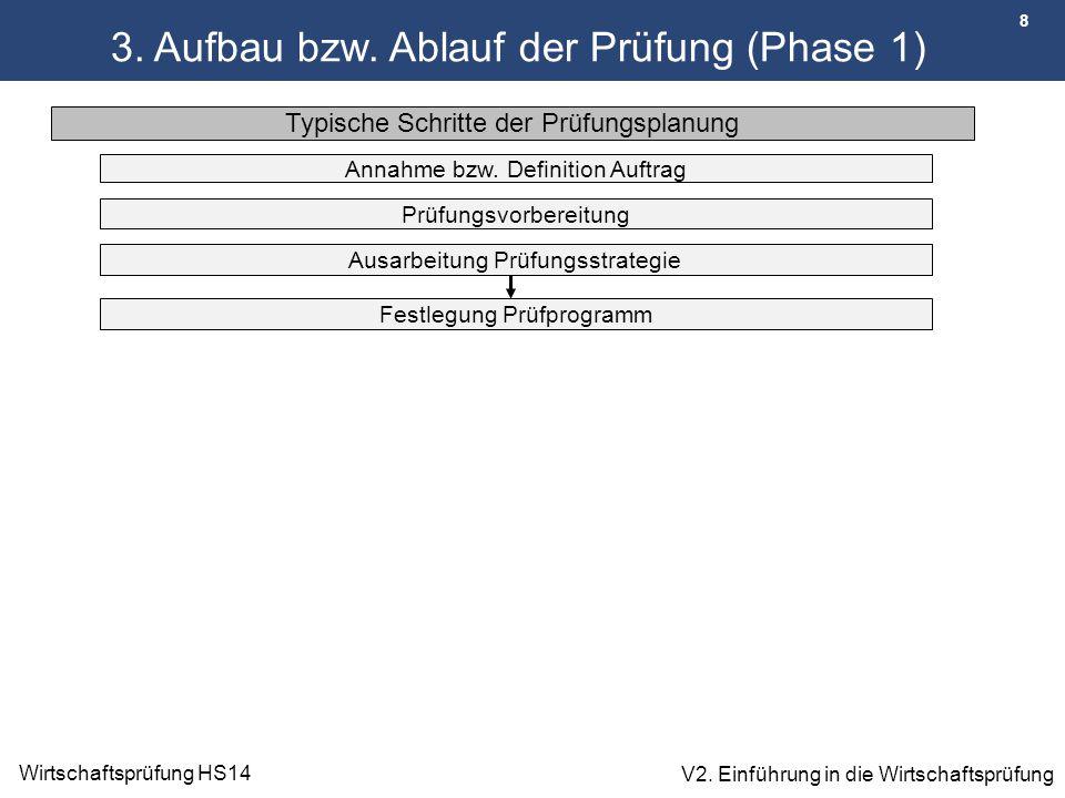 8 Wirtschaftsprüfung HS14 V2. Einführung in die Wirtschaftsprüfung Typische Schritte der Prüfungsplanung Ausarbeitung Prüfungsstrategie 3. Aufbau bzw.