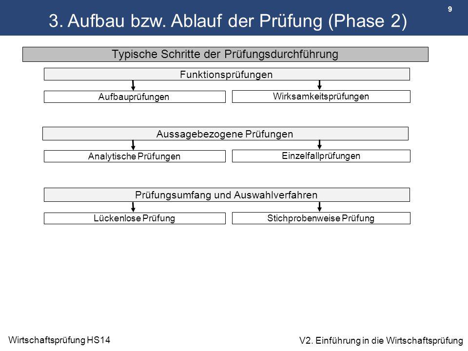 9 Wirtschaftsprüfung HS14 V2. Einführung in die Wirtschaftsprüfung 3. Aufbau bzw. Ablauf der Prüfung (Phase 2) Typische Schritte der Prüfungsdurchführ