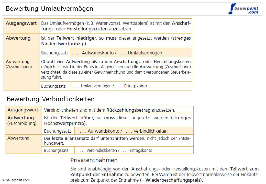 © bauerpoint.com © bauerpoint.com Direkte und indirekte Ermittlung Verbrauches Direkt Indirekt