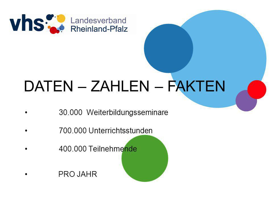 DATEN – ZAHLEN – FAKTEN 30.000 Weiterbildungsseminare 700.000 Unterrichtsstunden 400.000 Teilnehmende PRO JAHR