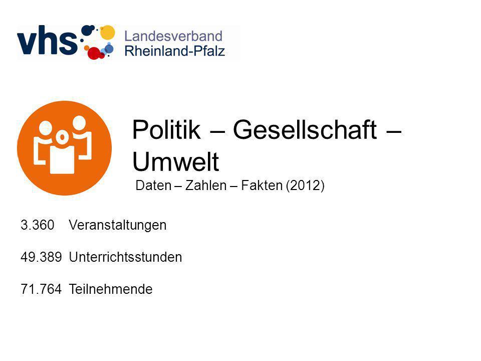 Politik – Gesellschaft – Umwelt Daten – Zahlen – Fakten (2012) 3.360 Veranstaltungen 49.389 Unterrichtsstunden 71.764 Teilnehmende