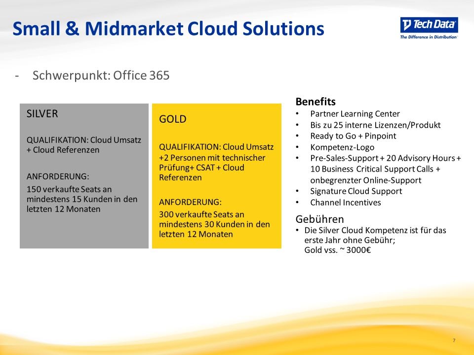 7 Small & Midmarket Cloud Solutions