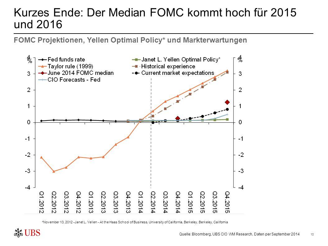 10 Kurzes Ende: Der Median FOMC kommt hoch für 2015 und 2016 FOMC Projektionen, Yellen Optimal Policy* und Markterwartungen *November 13, 2012 -Janet
