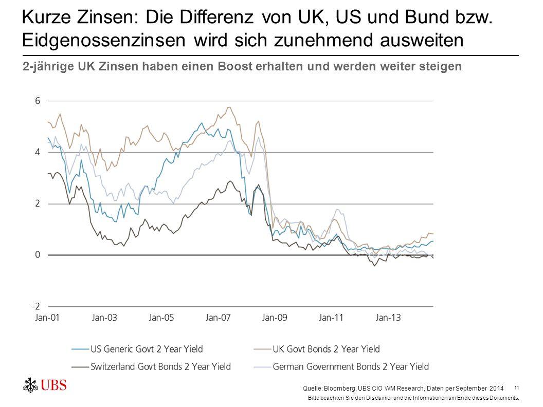 11 Kurze Zinsen: Die Differenz von UK, US und Bund bzw. Eidgenossenzinsen wird sich zunehmend ausweiten Quelle: ThomsonReuters, UBS WMR 2-jährige UK Z