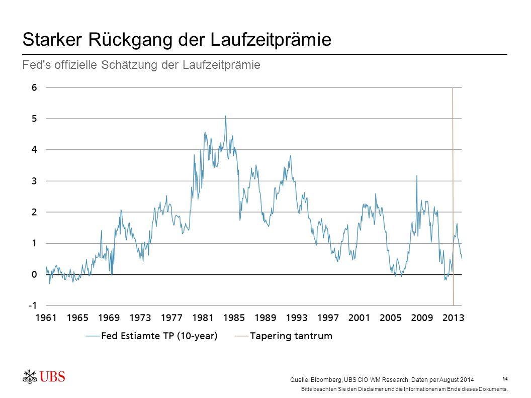 14 Starker Rückgang der Laufzeitprämie 14 Fed's offizielle Schätzung der Laufzeitprämie Quelle: Bloomberg, UBS CIO WM Research, Daten per August 2014