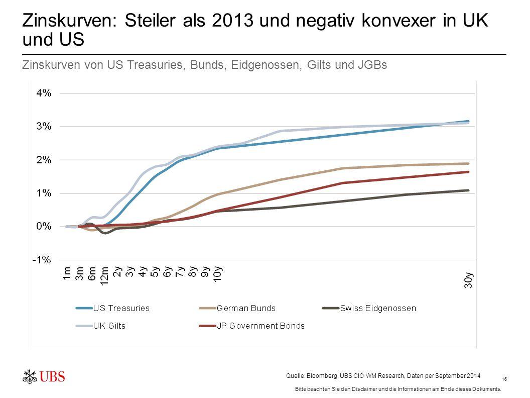 16 Zinskurven: Steiler als 2013 und negativ konvexer in UK und US Zinskurven von US Treasuries, Bunds, Eidgenossen, Gilts und JGBs Quelle: Bloomberg,