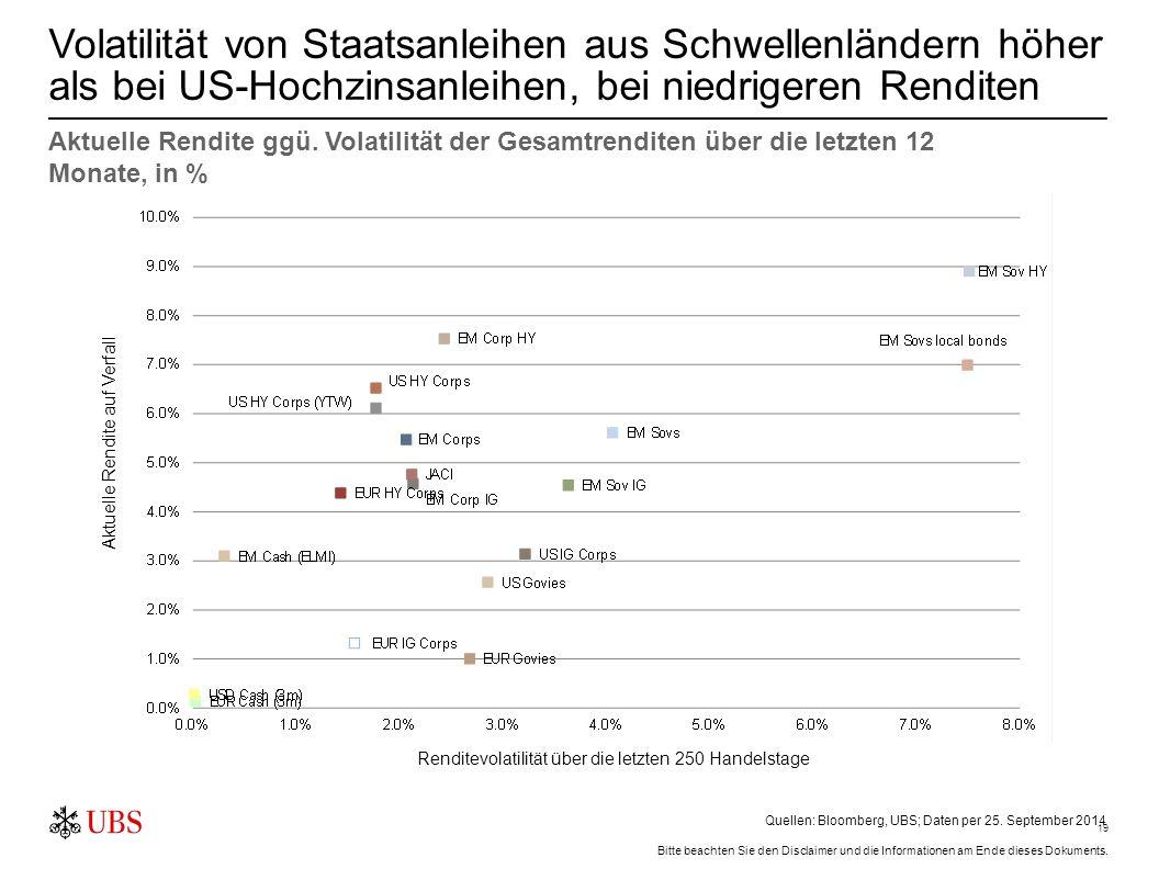 19 Volatilität von Staatsanleihen aus Schwellenländern höher als bei US-Hochzinsanleihen, bei niedrigeren Renditen Quellen: Bloomberg, UBS; Daten per