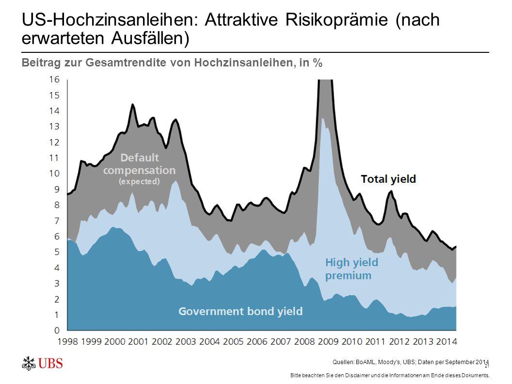 21 US-Hochzinsanleihen: Attraktive Risikoprämie (nach erwarteten Ausfällen) Quellen: BoAML, Moody's, UBS; Daten per September 2014 Beitrag zur Gesamtr