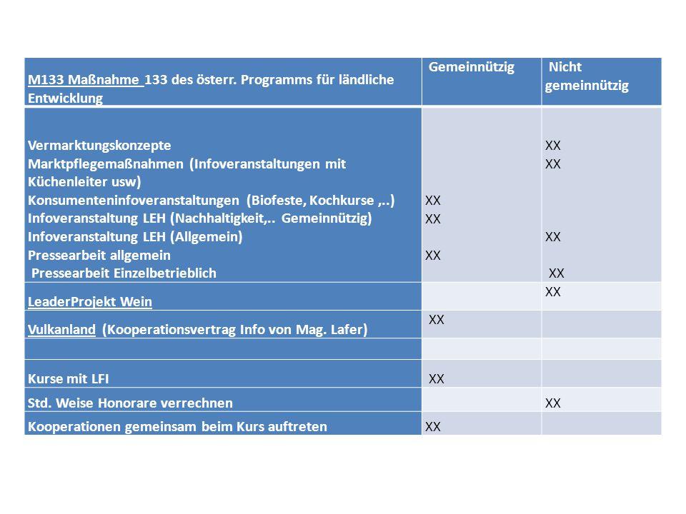 M133 Maßnahme 133 des österr. Programms für ländliche Entwicklung Gemeinnützig Nicht gemeinnützig Vermarktungskonzepte Marktpflegemaßnahmen (Infoveran