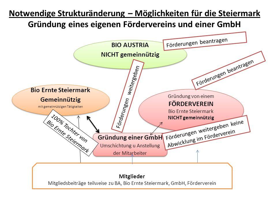Notwendige Strukturänderung – Möglichkeiten für die Steiermark Gründung eines eigenen Fördervereins und einer GmbH BIO AUSTRIA NICHT gemeinnützig BIO