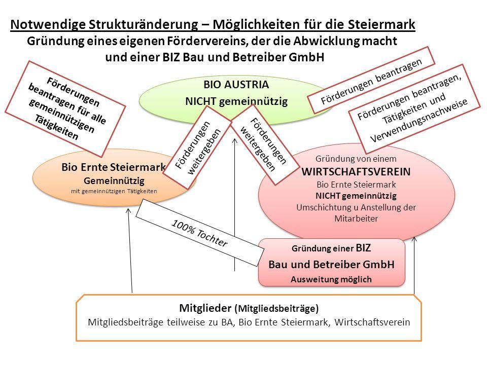 BIO AUSTRIA NICHT gemeinnützig BIO AUSTRIA NICHT gemeinnützig Bio Ernte Steiermark Gemeinnützig mit gemeinnützigen Tätigkeiten Bio Ernte Steiermark Ge
