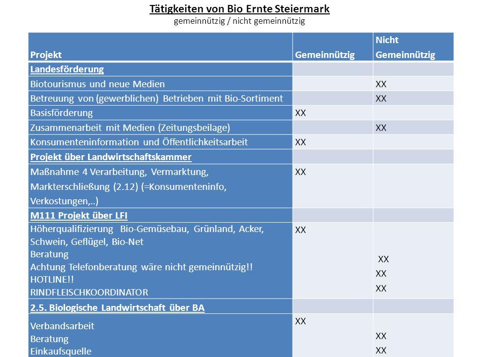Tätigkeiten von Bio Ernte Steiermark gemeinnützig / nicht gemeinnützig ProjektGemeinnützig Nicht Gemeinnützig Landesförderung Biotourismus und neue Me