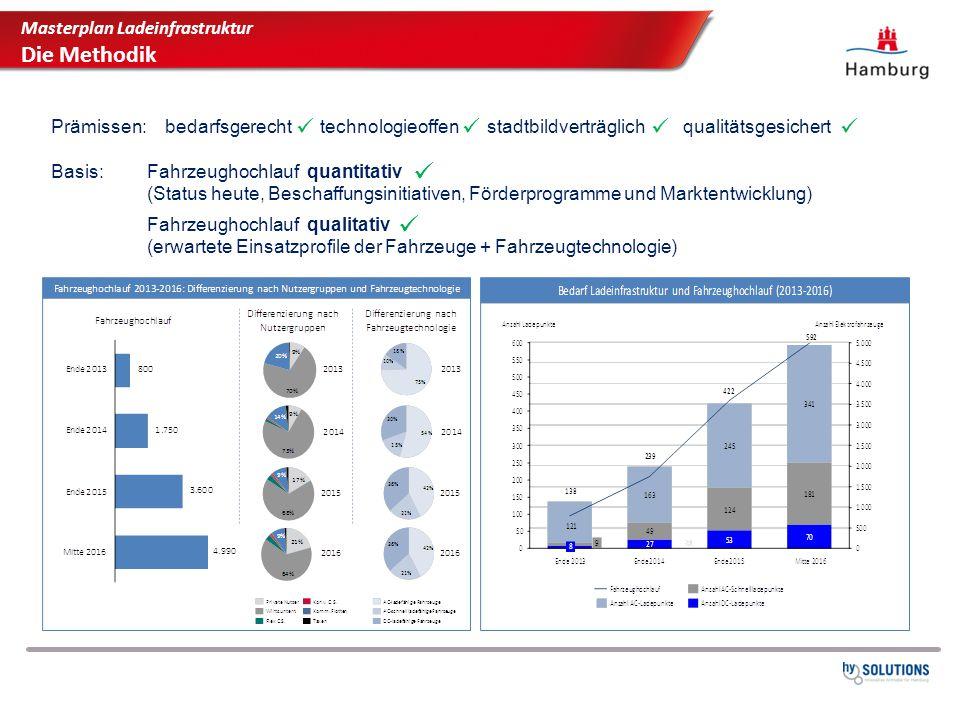 Masterplan Ladeinfrastruktur Die Methodik Prämissen: bedarfsgerecht technologieoffen stadtbildverträglich qualitätsgesichert Basis: Fahrzeughochlauf q