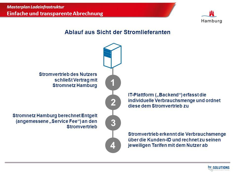 """Ablauf aus Sicht der Stromlieferanten Stromvertrieb des Nutzers schließt Vertrag mit Stromnetz Hamburg 1 IT-Plattform (""""Backend"""") erfasst die individu"""
