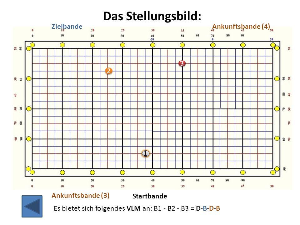 2 2 3 3 1 1 Startbande ZielbandeAnkunftsbande (4) Ankunftsbande (3) Es bietet sich folgendes VLM an: B1 - B2 - B3 = D-B-D-B