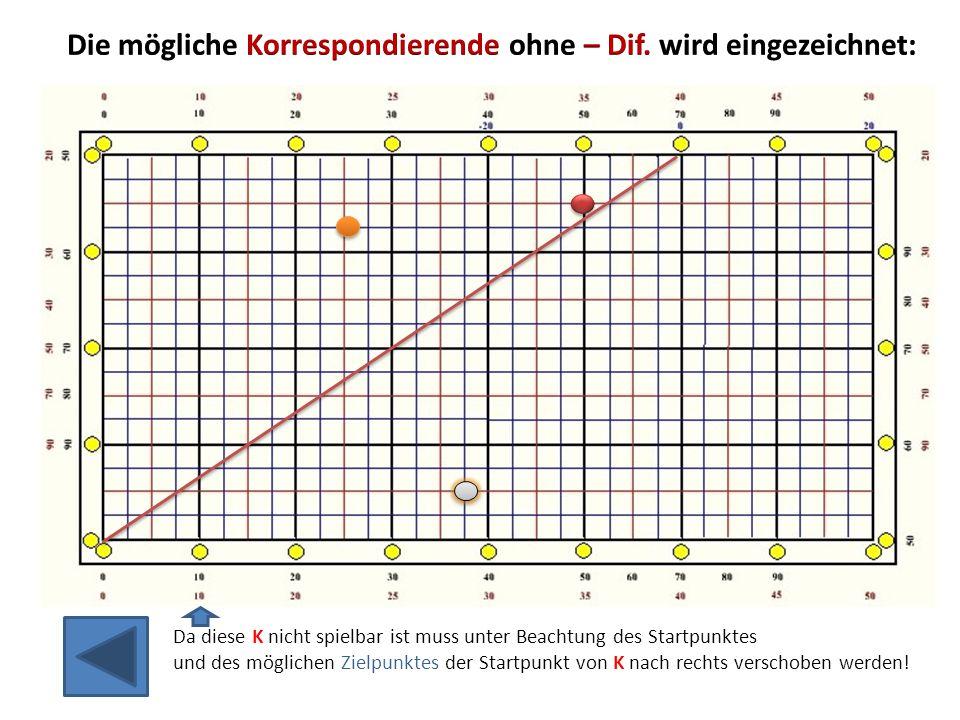 Da diese K nicht spielbar ist muss unter Beachtung des Startpunktes und des möglichen Zielpunktes der Startpunkt von K nach rechts verschoben werden!