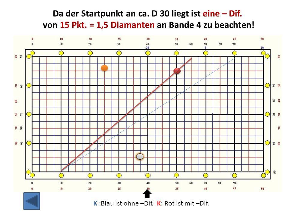 Damit ist D10 – B60 definiert