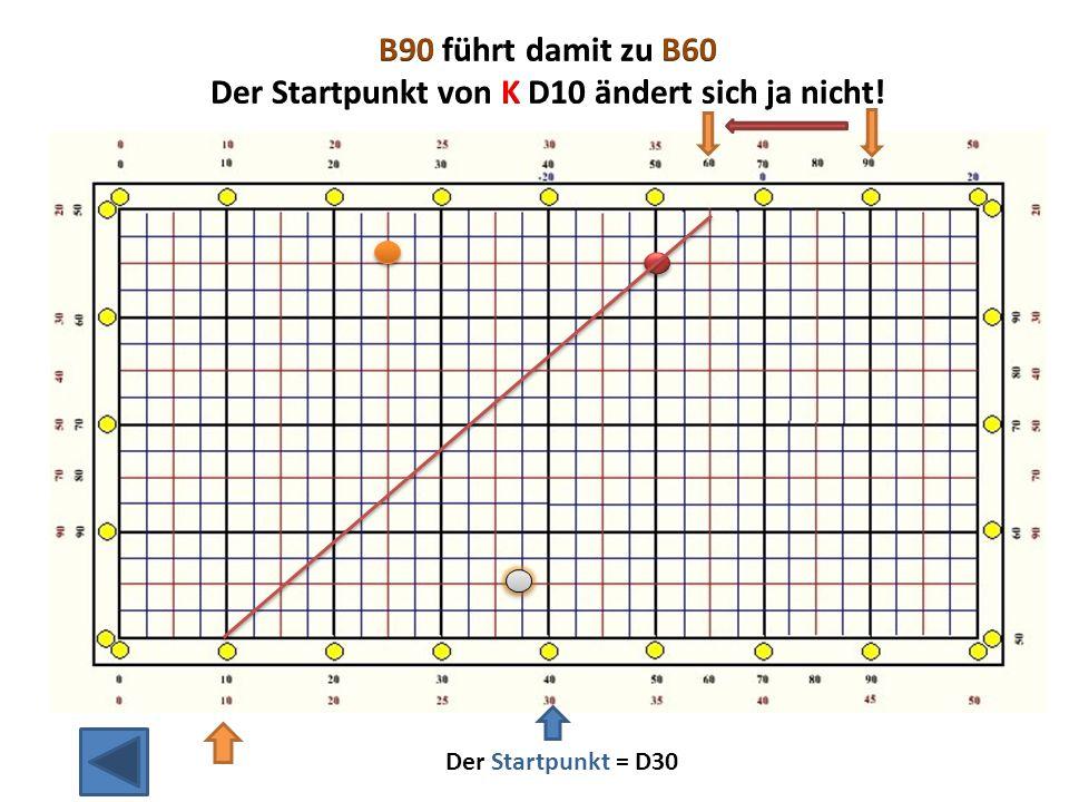 Der Startpunkt = D30