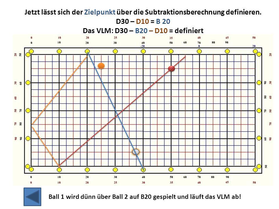 Ball 1 wird dünn über Ball 2 auf B20 gespielt und läuft das VLM ab!