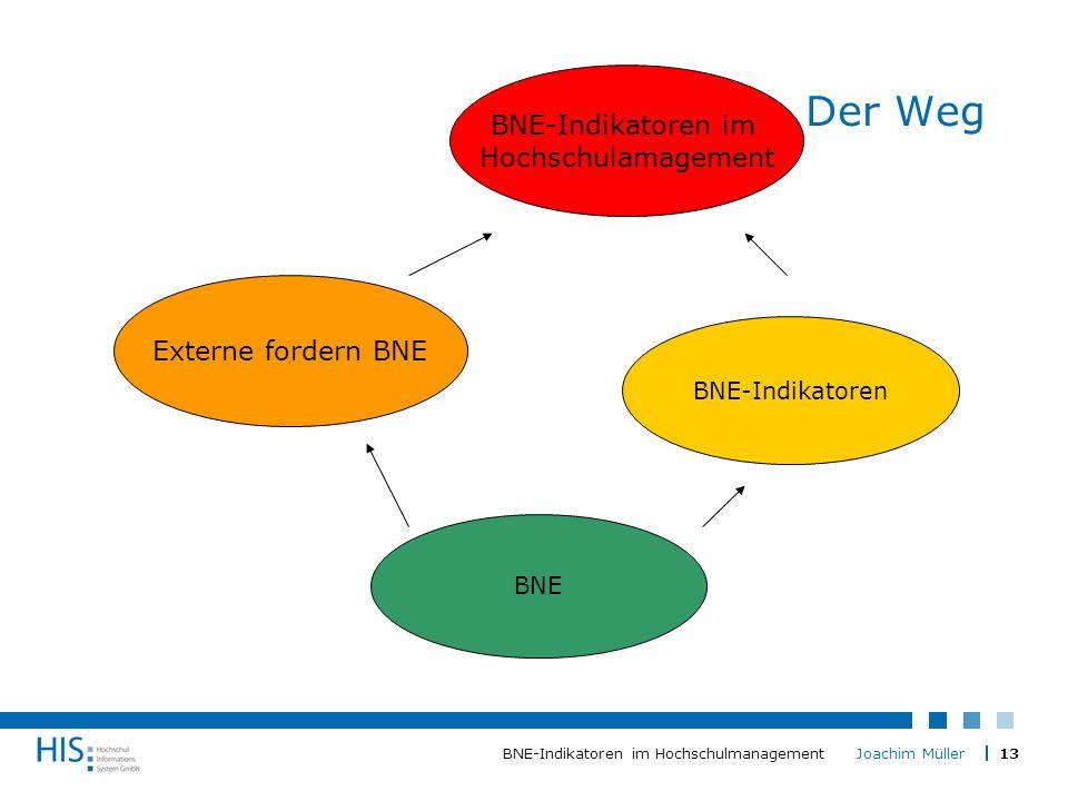 13BNE-Indikatoren im Hochschulmanagement Joachim Müller Der Weg BNE-Indikatoren im Hochschulamagement BNE-Indikatoren BNE Externe fordern BNE