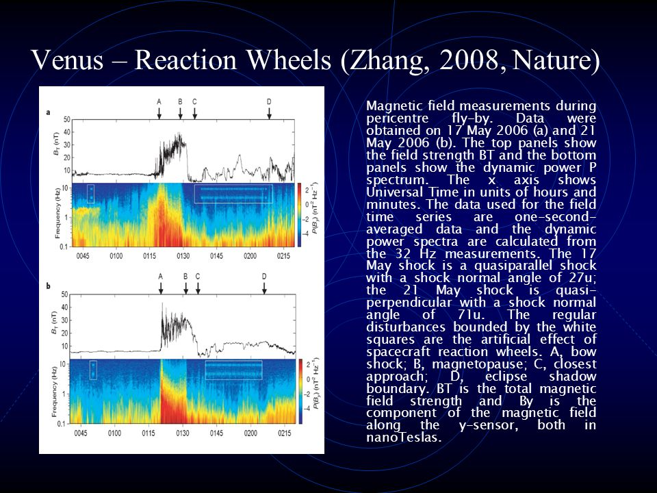 Venus – Reaction Wheels (Zhang, 2008, Nature) Magnetic field measurements during pericentre fly-by. Data were obtained on 17 May 2006 (a) and 21 May 2