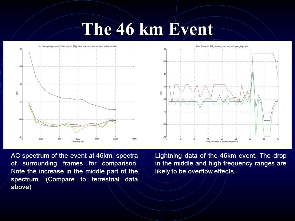 The 46 km Event Lightning data of the 46km event. The drop in the middle and high frequency ranges are likely to be overflow effects. AC spectrum of t