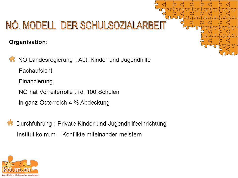NÖ Landesregierung : Abt. Kinder und Jugendhilfe Fachaufsicht Finanzierung NÖ hat Vorreiterrolle : rd. 100 Schulen in ganz Österreich 4 % Abdeckung Or