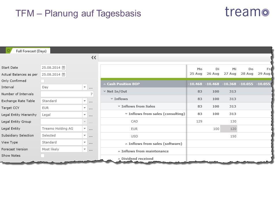 TFM – Planung auf Tagesbasis