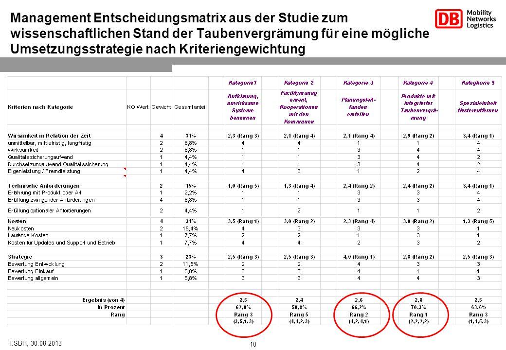 Management Entscheidungsmatrix aus der Studie zum wissenschaftlichen Stand der Taubenvergrämung für eine mögliche Umsetzungsstrategie nach Kriteriengewichtung I.SBH, 30.08.2013 10