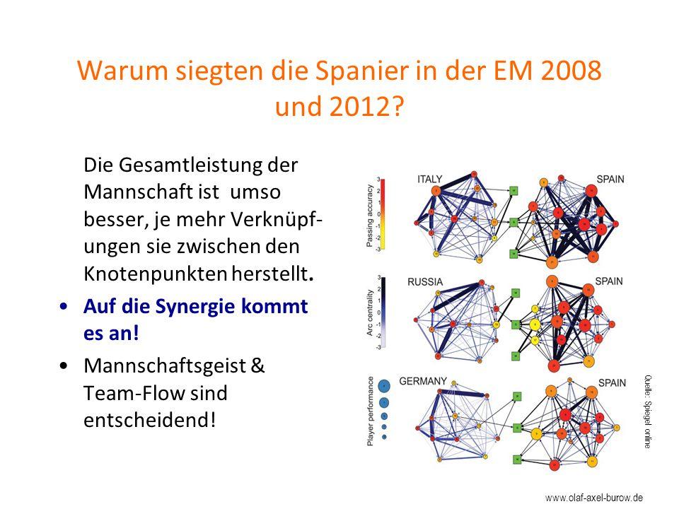 Warum siegten die Spanier in der EM 2008 und 2012.