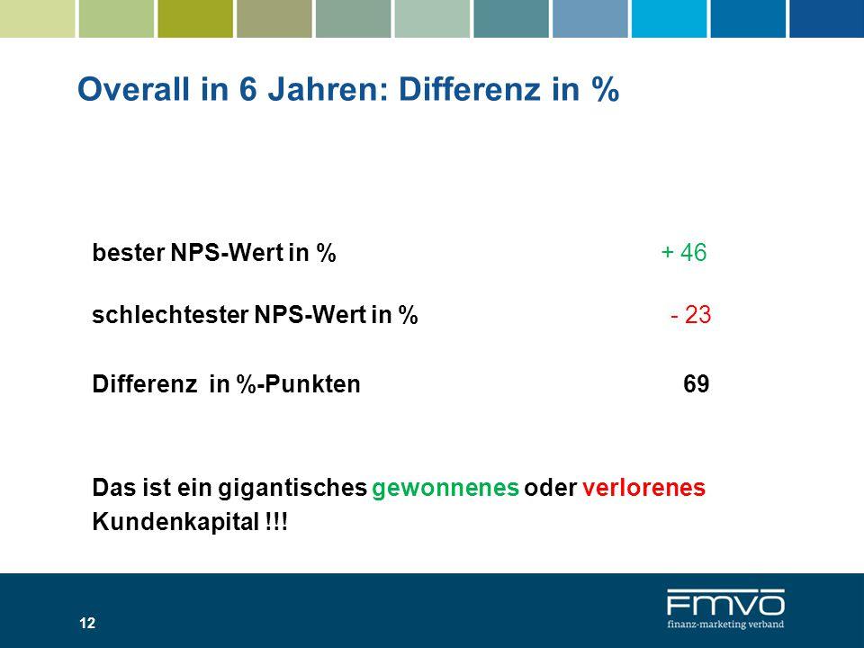 Overall in 6 Jahren: Differenz in % bester NPS-Wert in % + 46 schlechtester NPS-Wert in % - 23 Differenz in %-Punkten 69 Das ist ein gigantisches gewonnenes oder verlorenes Kundenkapital !!.