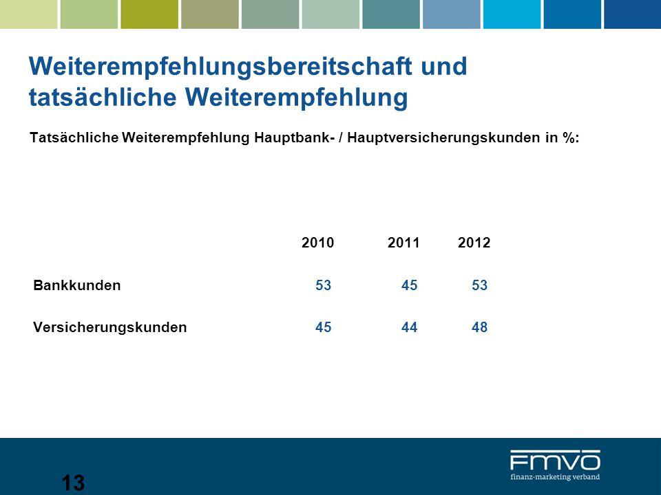 Weiterempfehlungsbereitschaft und tatsächliche Weiterempfehlung Tatsächliche Weiterempfehlung Hauptbank- / Hauptversicherungskunden in %: 2010 2011 2012 Bankkunden 53 45 53 Versicherungskunden 45 44 48 13