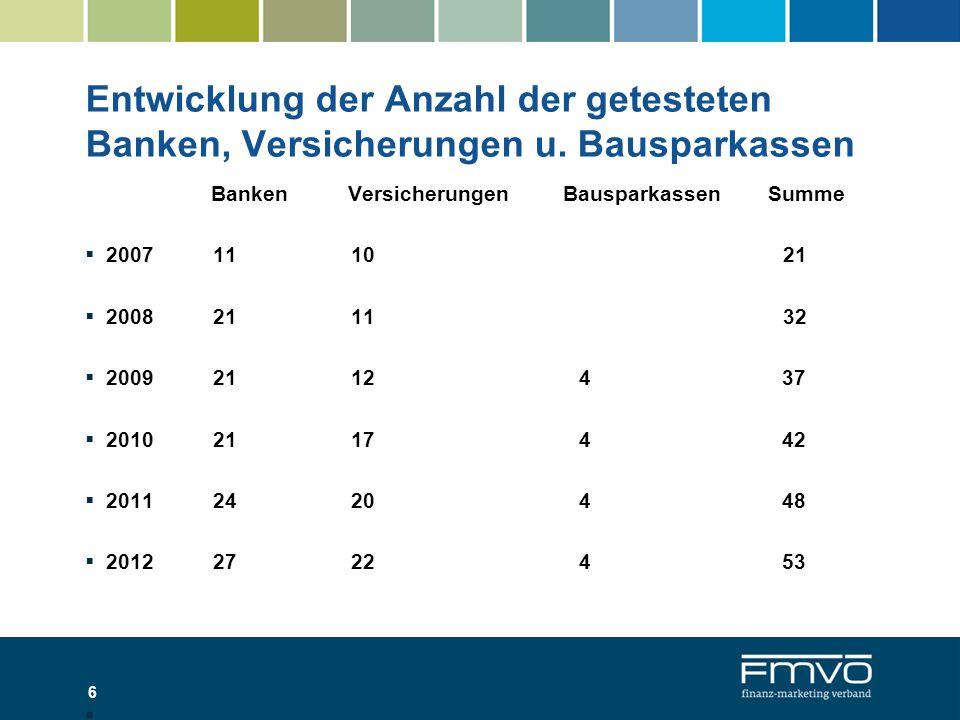 Entwicklung der Anzahl der getesteten Banken, Versicherungen u.