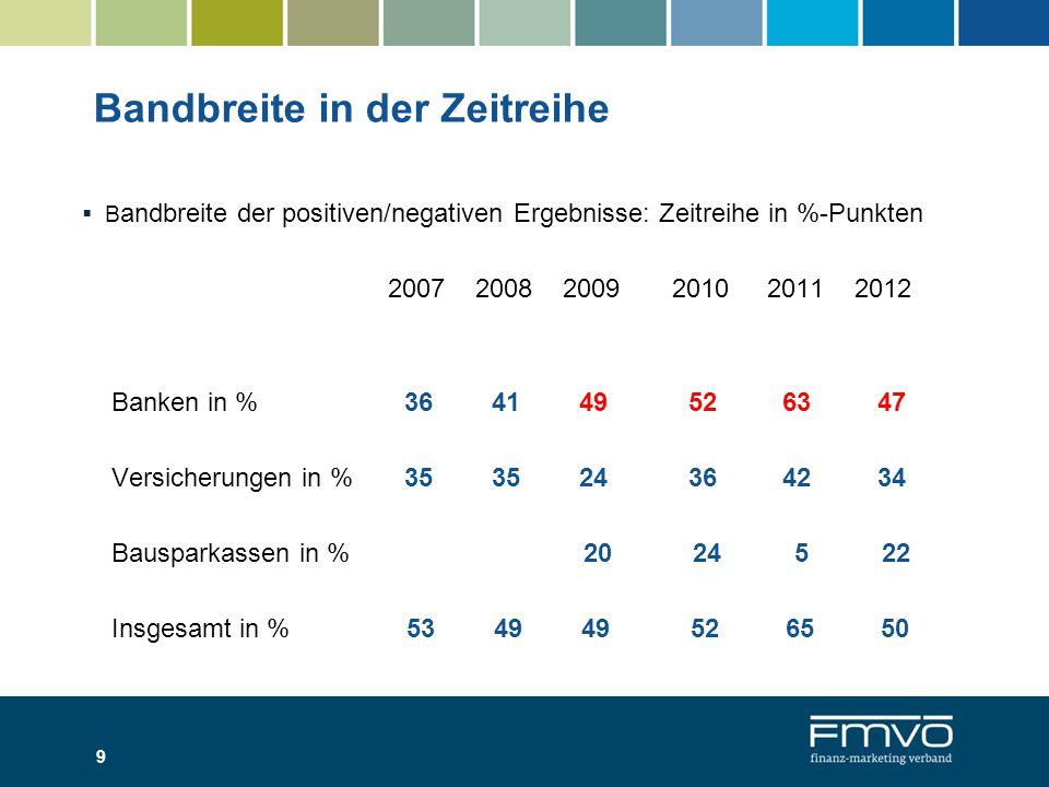 Bester und schlechtester NPS-Wert in % 2007 2008 2009 best worst best worst best worst Banken + 32 - 3 + 34 - 7 + 26 - 23 Versicherungen +15 - 21 + 20 - 15 + 13 - 11 Bausparkassen + 2 - 18 Insgesamt + 32 - 21 + 34 - 15 + 26 - 23 10