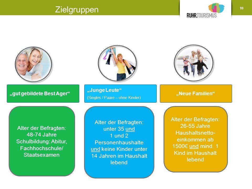 """10 """"gut gebildete Best Ager"""" """"Junge Leute"""" (Singles / Paare – ohne Kinder) """"Neue Familien"""" Alter der Befragten: 48-74 Jahre Schulbildung: Abitur, Fach"""