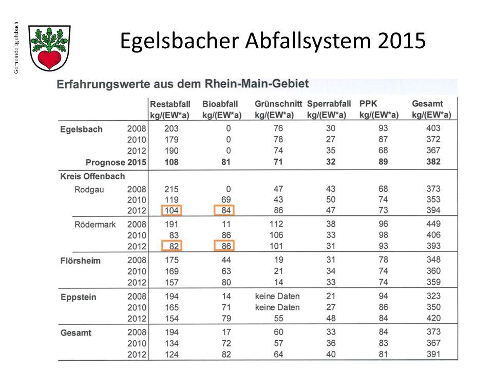 Gemeinde Egelsbach Egelsbacher Abfallsystem 2015