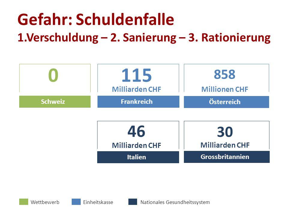 Gefahr: Schuldenfalle 1.Verschuldung – 2. Sanierung – 3. Rationierung Schweiz 0115 Milliarden CHF Frankreich Österreich 858 Millionen CHF Italien 46 M