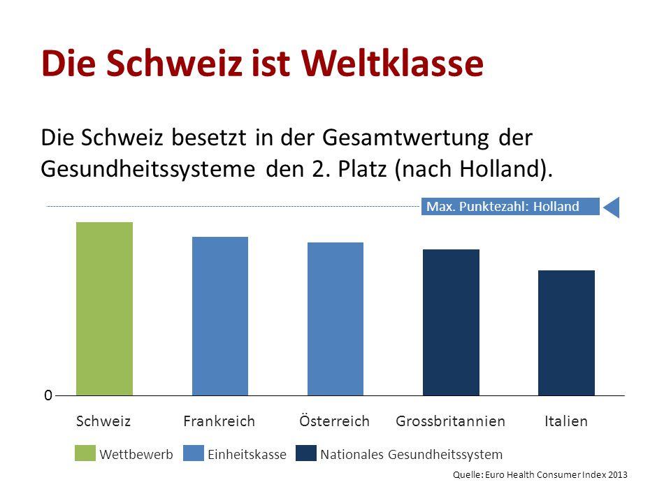Die Schweiz ist Weltklasse ÖsterreichGrossbritannienFrankreichSchweizItalien EinheitskasseNationales GesundheitssystemWettbewerb 0 Max. Punktezahl: Ho