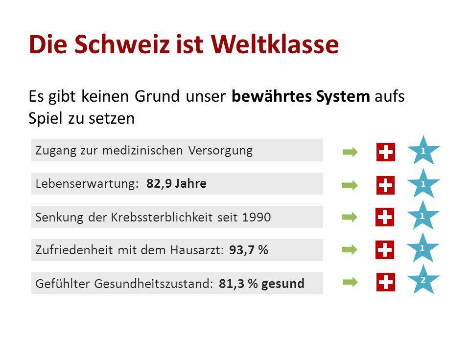 Die Schweiz ist Weltklasse Es gibt keinen Grund unser bewährtes System aufs Spiel zu setzen Zugang zur medizinischen Versorgung Lebenserwartung:82,9 Jahre Zufriedenheit mit dem Hausarzt:93,7 % Gefühlter Gesundheitszustand:81,3 % gesund Senkung der Krebssterblichkeit seit 1990 11112