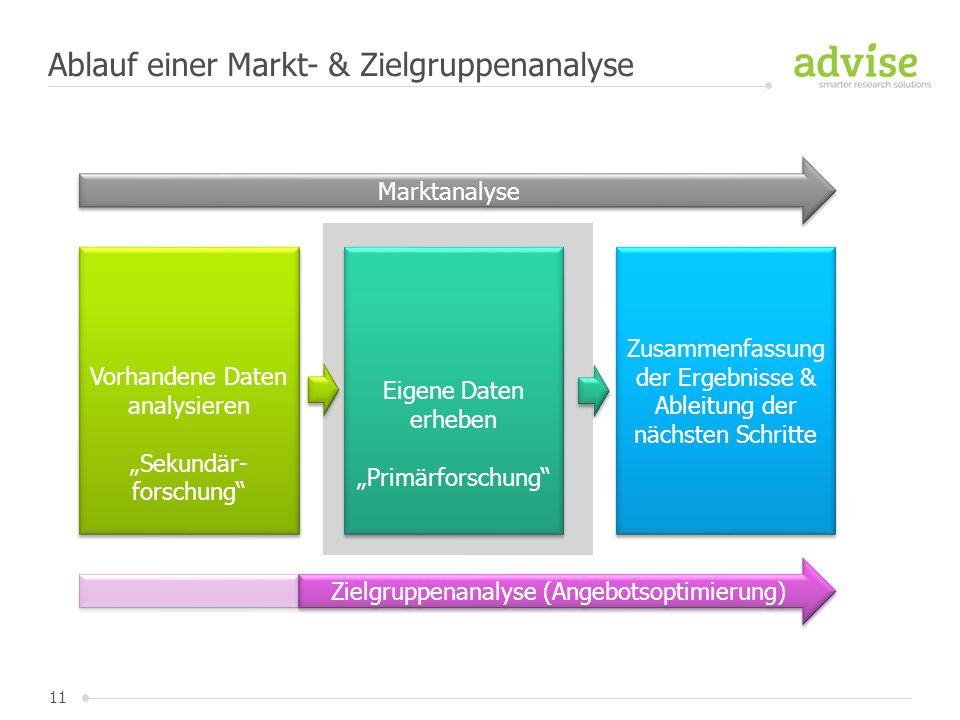 """11 Ablauf einer Markt- & Zielgruppenanalyse Vorhandene Daten analysieren """"Sekundär- forschung"""" Vorhandene Daten analysieren """"Sekundär- forschung"""" Eige"""
