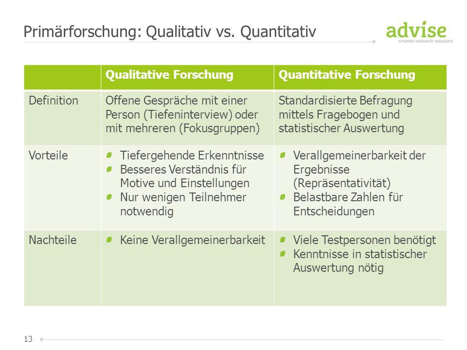 13 Primärforschung: Qualitativ vs. Quantitativ Qualitative ForschungQuantitative Forschung DefinitionOffene Gespräche mit einer Person (Tiefenintervie