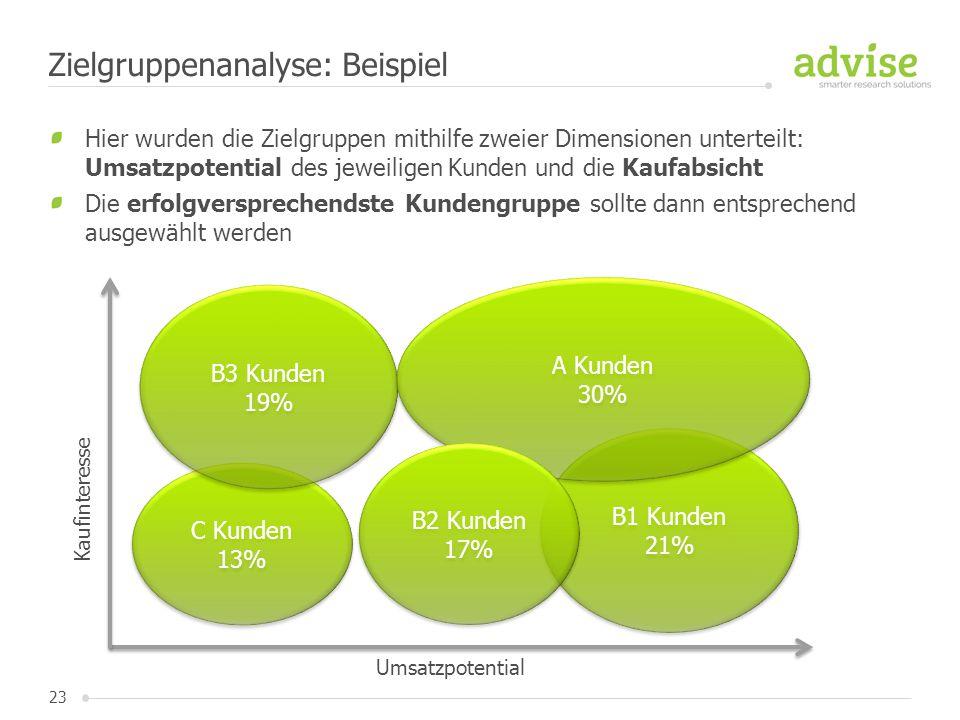 23 Hier wurden die Zielgruppen mithilfe zweier Dimensionen unterteilt: Umsatzpotential des jeweiligen Kunden und die Kaufabsicht Die erfolgversprechen