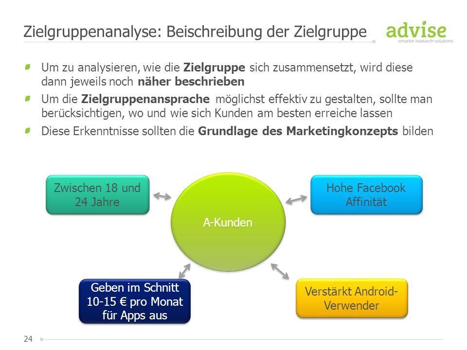 24 Um zu analysieren, wie die Zielgruppe sich zusammensetzt, wird diese dann jeweils noch näher beschrieben Um die Zielgruppenansprache möglichst effe